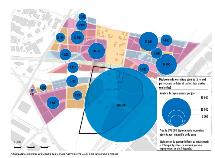 Génération des déplacements par les projets du triangle de Gonesse à terme Extrait du plan guide pour le Triangle de Gonesse @EPA Plaine de France, Groupement Güller Güller - RHDVHV - EBP / RR&A - PvB avec Setec