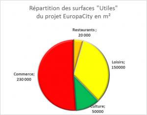 Répartition des surfaces EuropaCity