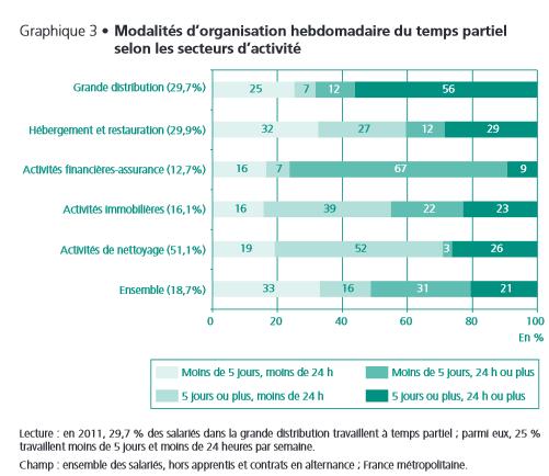 Source : Insee, enquête Emploi 2011 ; calculs Dares.
