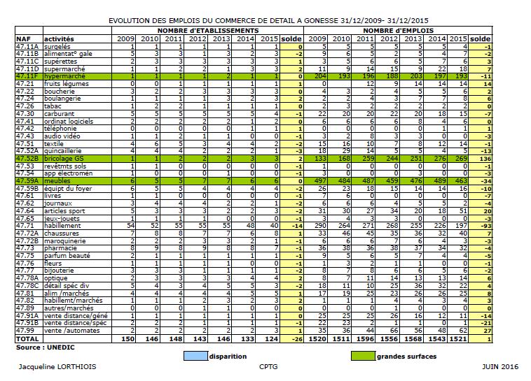 Evolution-emplois-Commerces-Gonesse-2009-2015-1